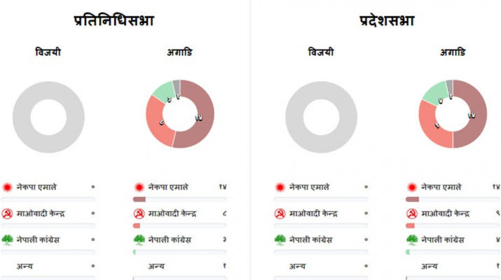 Nepal Votes 21 Mangsir 2074 Results