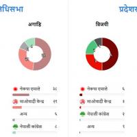 Nepal Votes Image 22 Mangsir 2074 - Baam Gathbandhan Leading