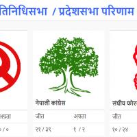 Pratinidhi Sabha Pradesh Sabha Election Nepal